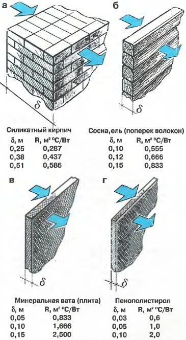 электричек поездов коэффициент сопротивления паропроницаемости µ ракушника Фото брюнеток спины