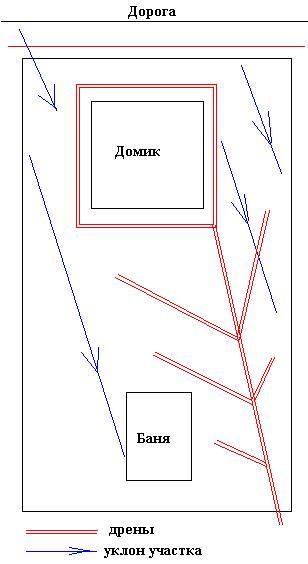 Схема дренажа на дачном участке